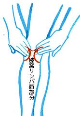 下肢のスリミング・脚の疲れ改善に効果のあるリンパドレナージュ(リンパマッサージ)。